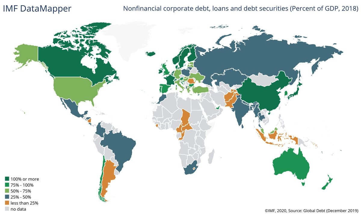 Global business debt non-financial through 2018